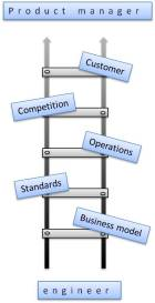 Ladder to Product Management