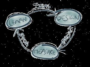 The Lean Startup loop