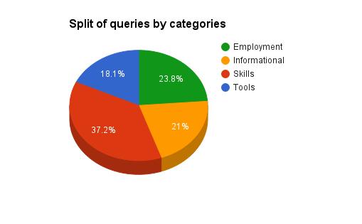 category-split